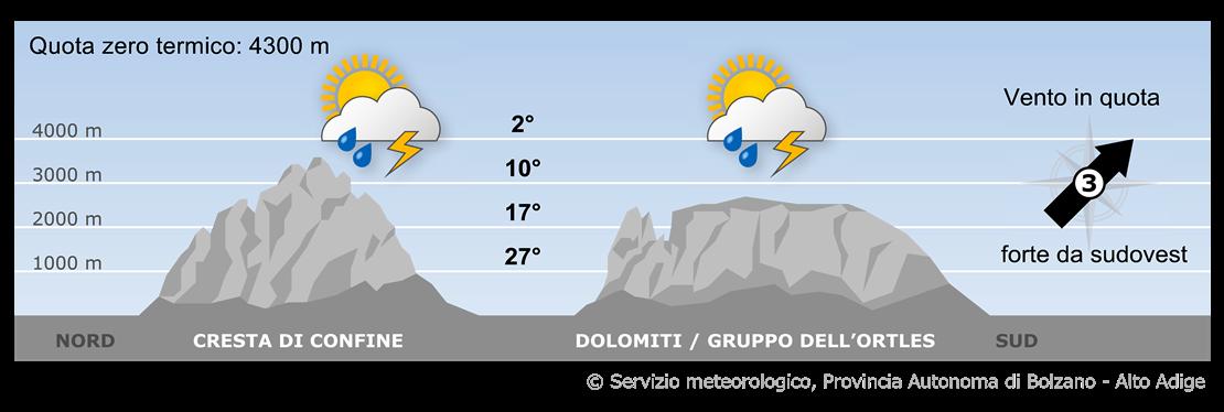 Masse d'aria calda ma instabile raggiungerà le Alpi da sudovest.